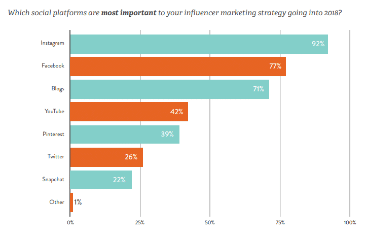 Instagram is the most-engaged platform for brands, and the 1st-choice for influencer marketing campaigns, according to Linqia's 2018 State of Influencer Marketing report.