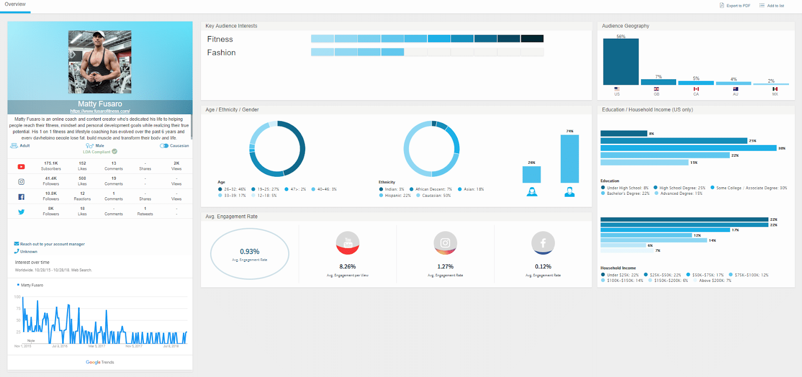 When you find an influencer you're interested in, HYPR offers a detailed profile that includes analytics about the person's audience.