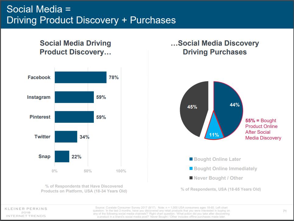 social-media-preferred-platforms-klein-perkins
