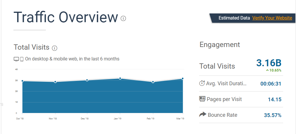 IG traffic stats by similarweb