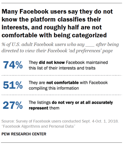 Facebook user awareness study Pew