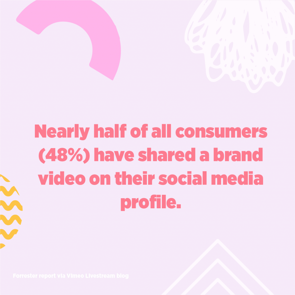 Nearly half of all consumers (48%) have shared a brand video on their social media profile.