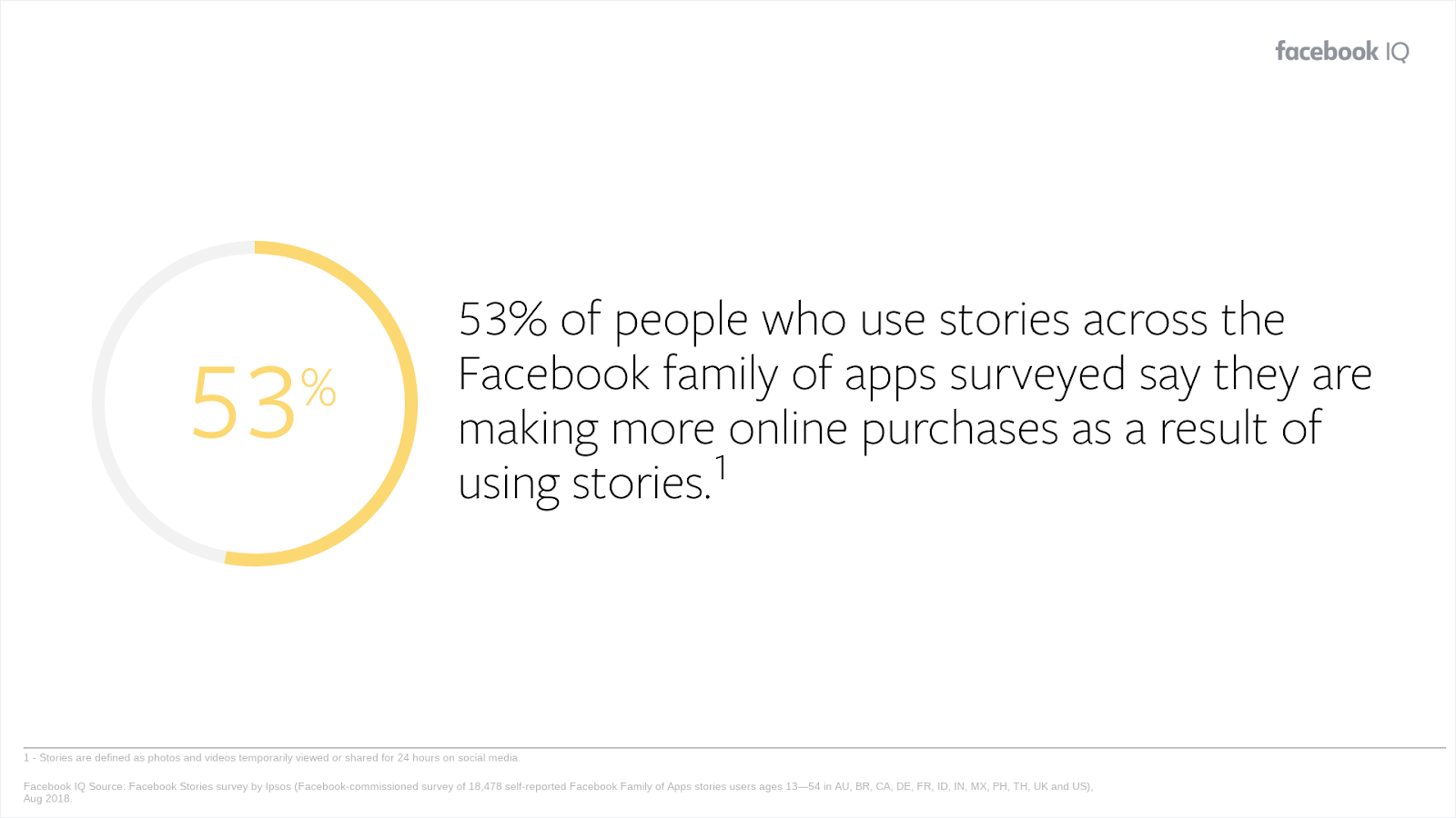 Facebook stories stat