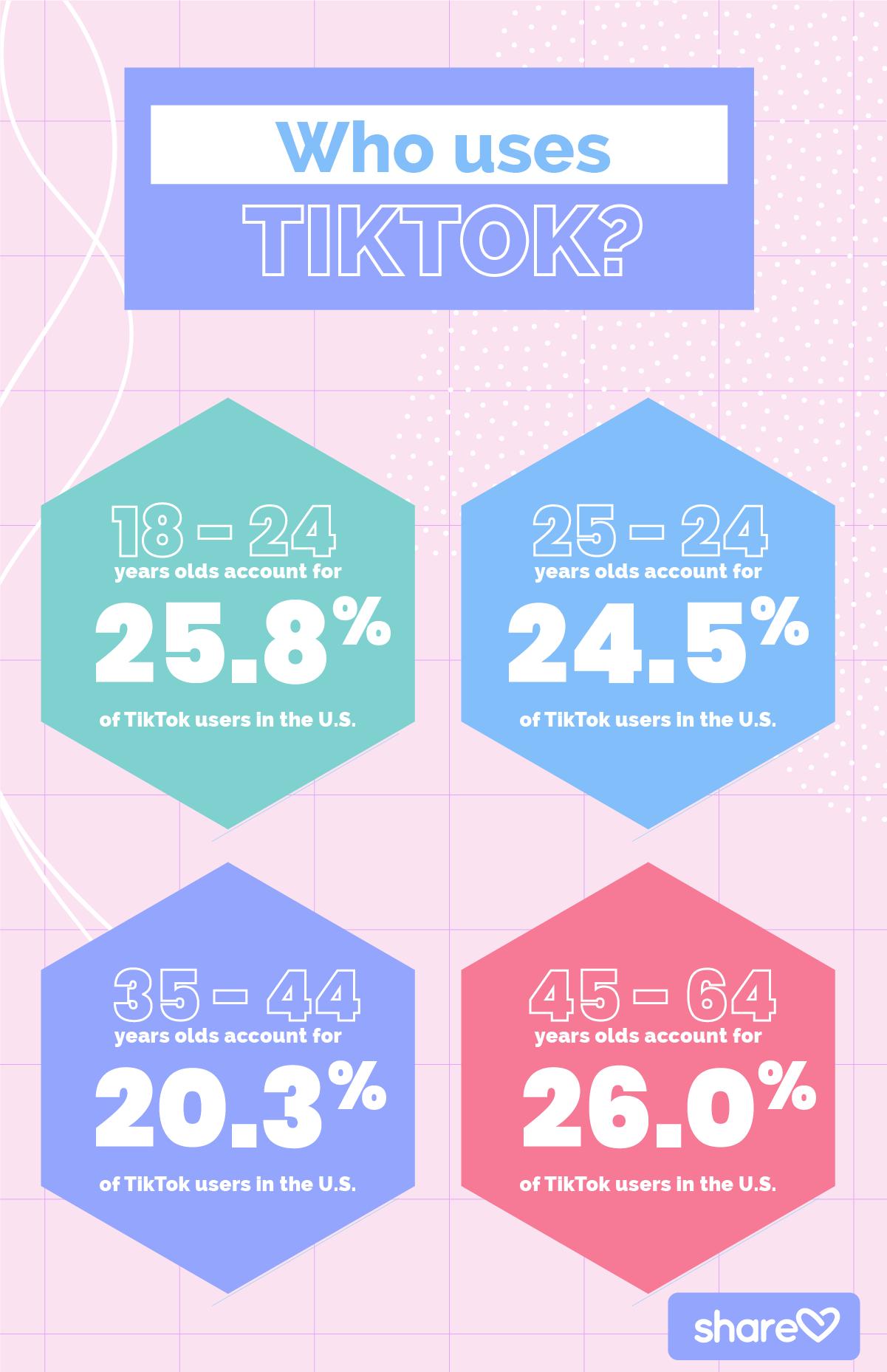 Who uses TikTok?