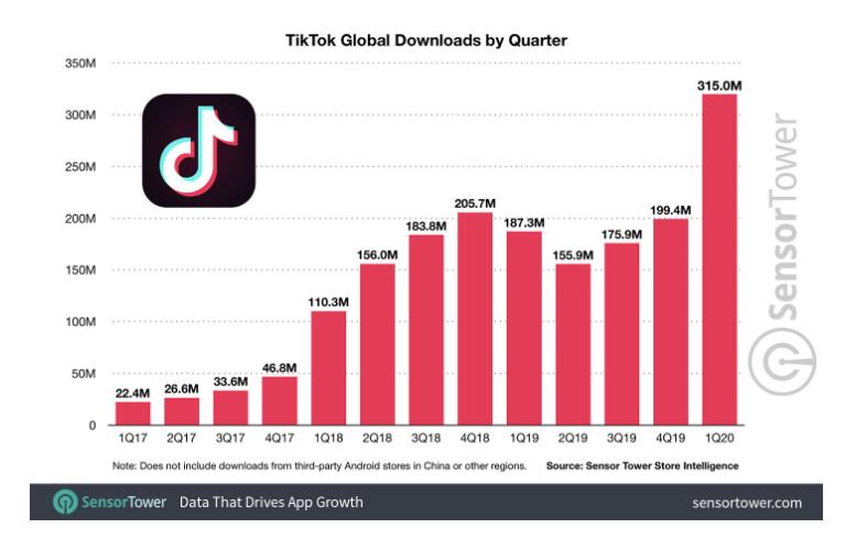 TT Global downloads 2020 Mediakix