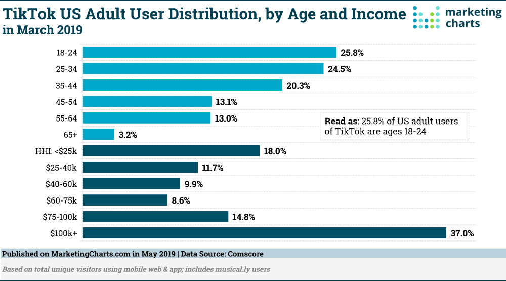 Comscore-TikTok-User-Distribution-Age-Income-May2019