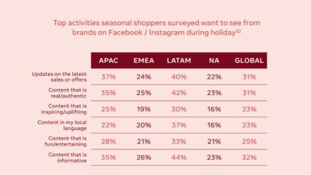 top activities seasonal shoppers