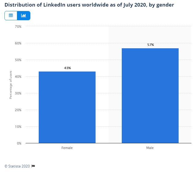 LinkedIn gender balance 2020