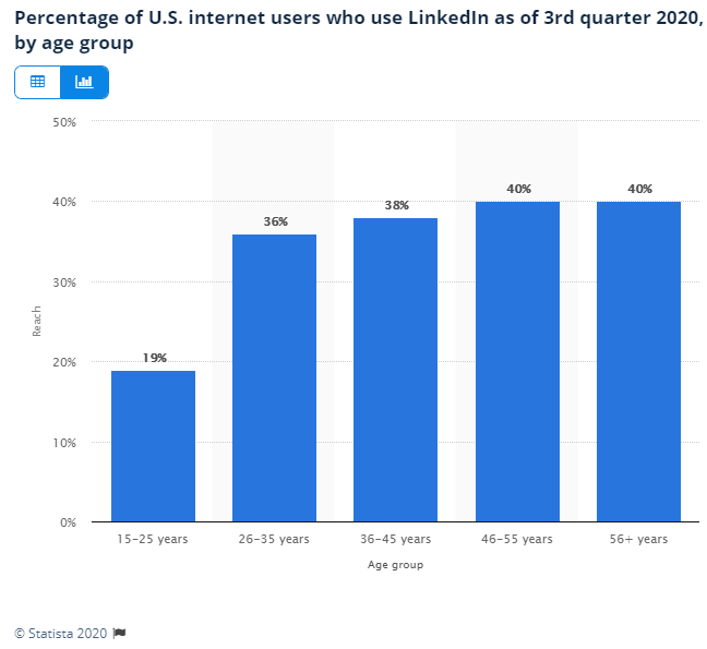 LinkedIn users by age
