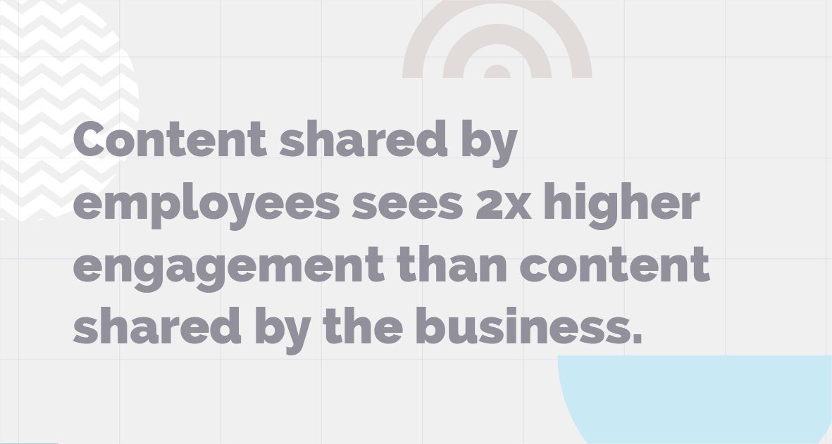 Content Shared by Employees sees 2x higher engagement