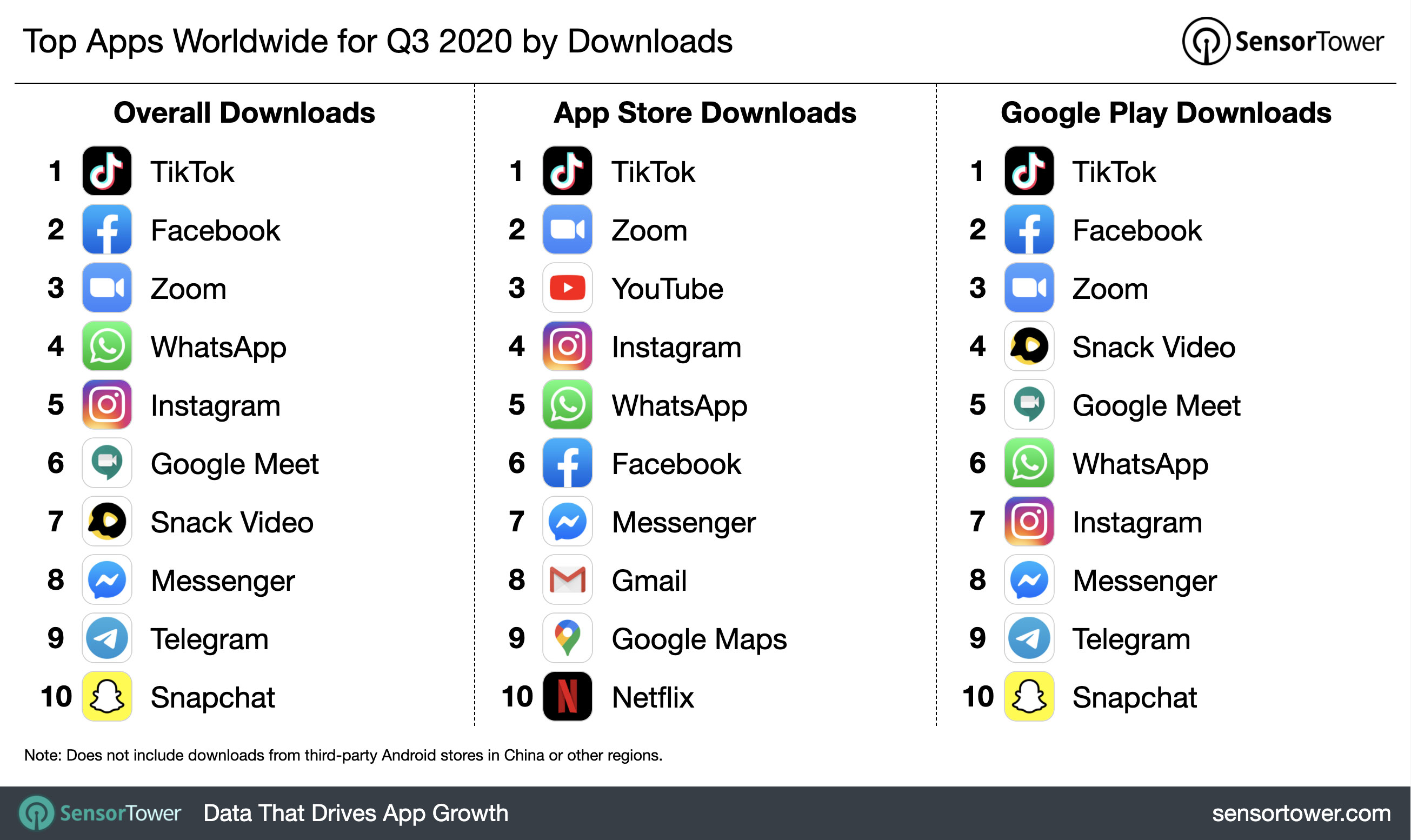 top downloaded apps q32020