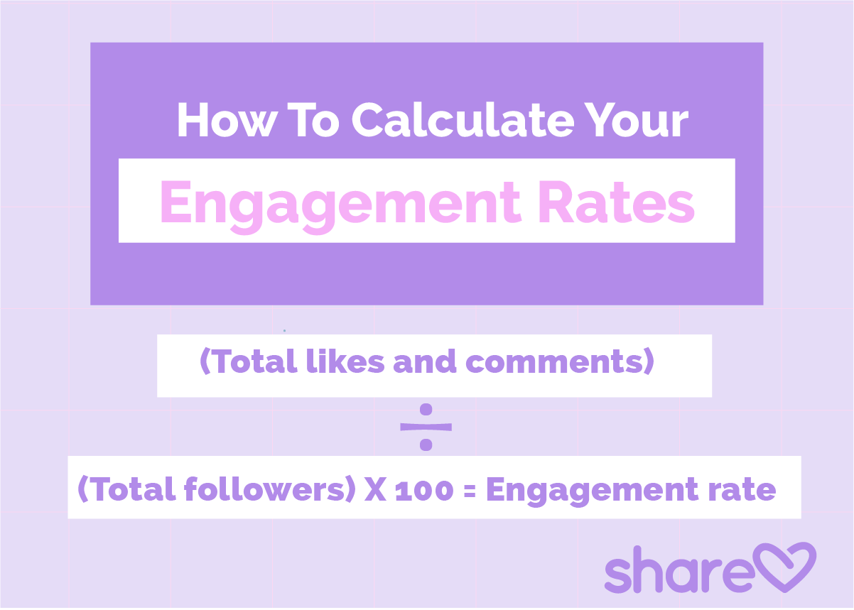 How to calculate your engagement rates