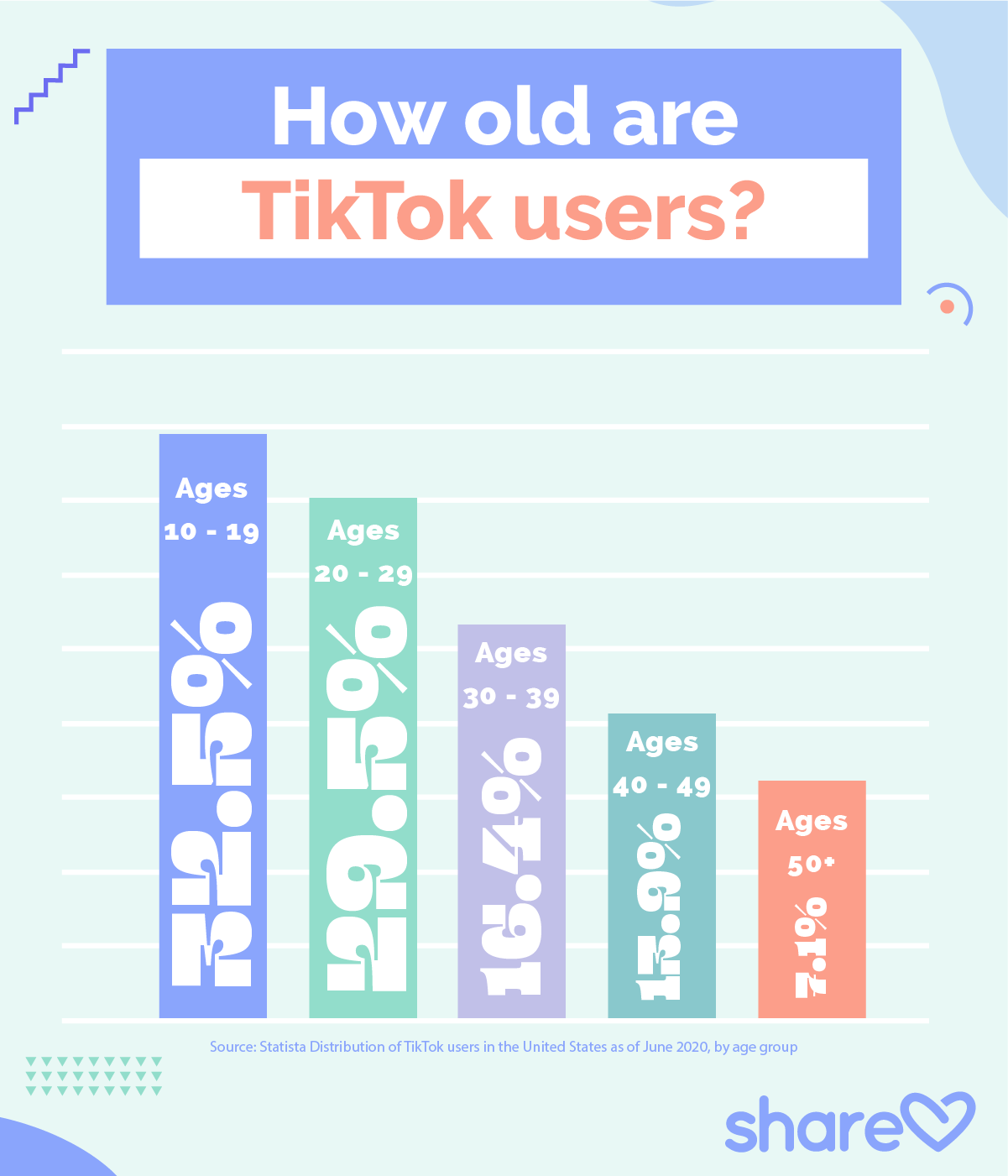 How old are TikTok users infographic