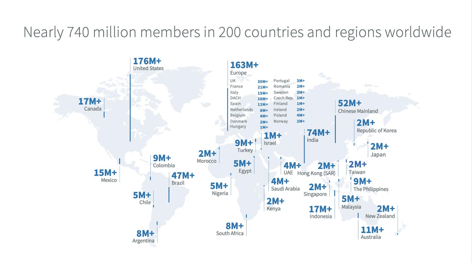 LinkedIn Q2 21 Membership breakdown global-min