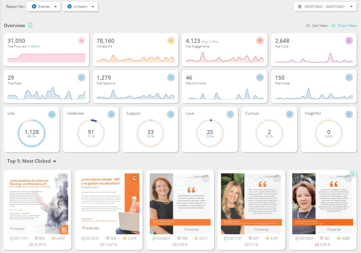 do not use linkedin analytics chart view