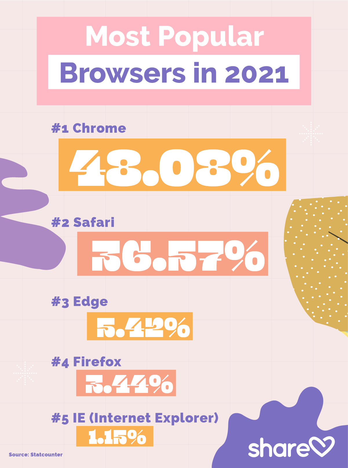 cMost Popular Browsers in 2021