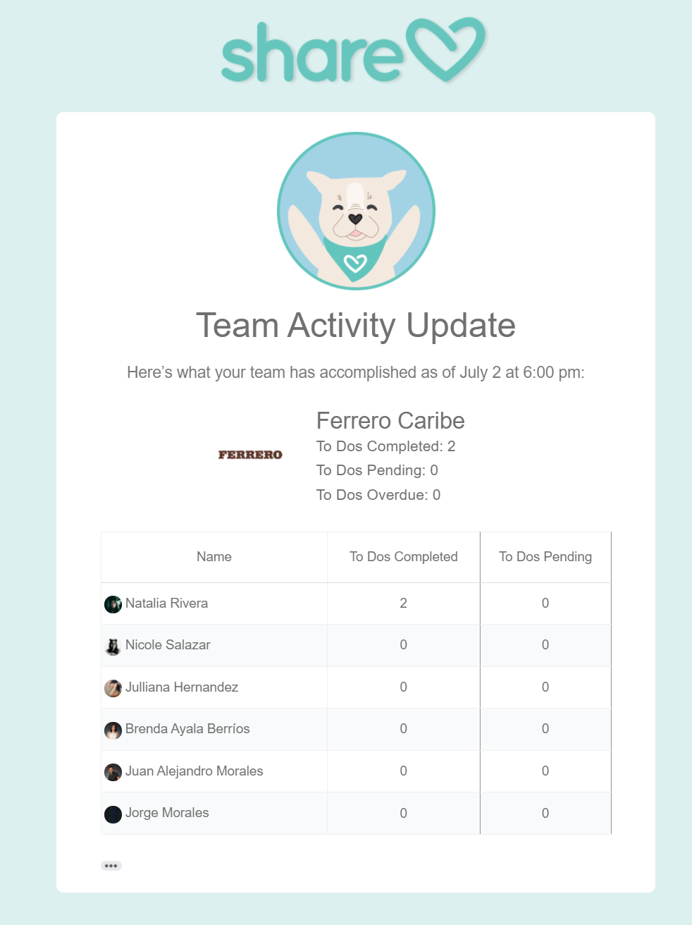 Activity email