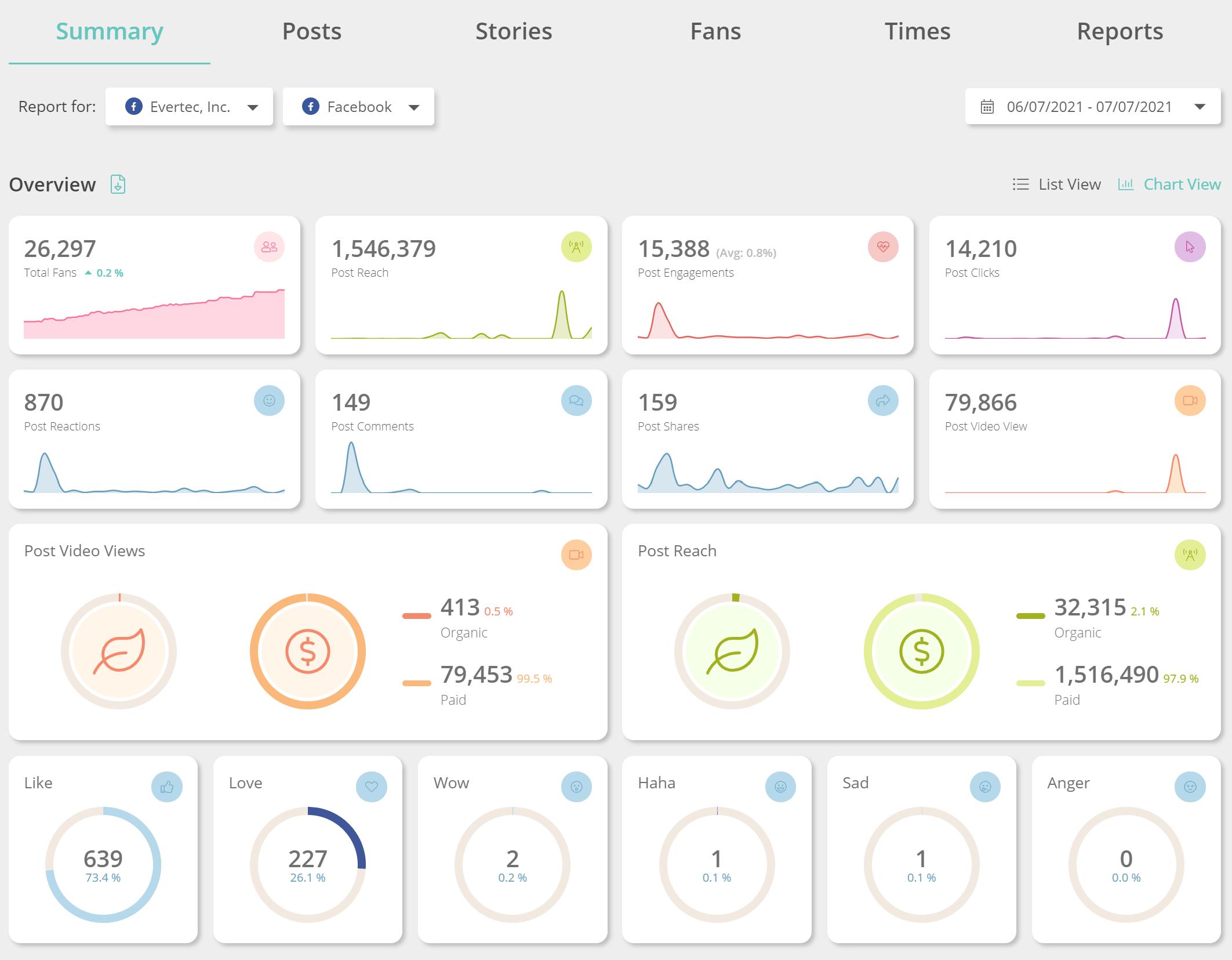 Sharelov Facebook Analytics