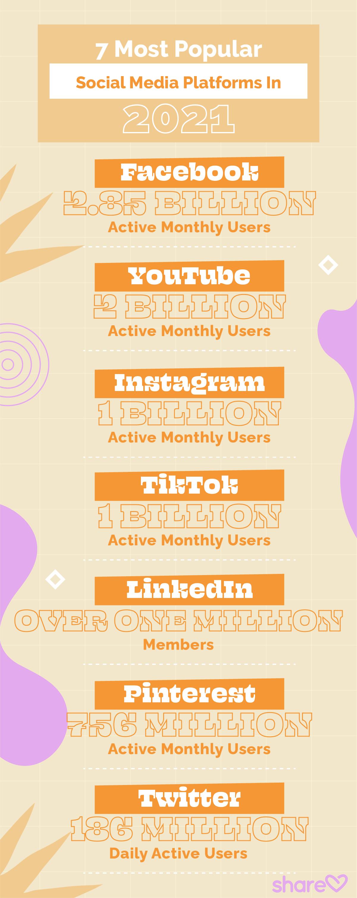 7 Most Popular Social Media Platforms In 2021