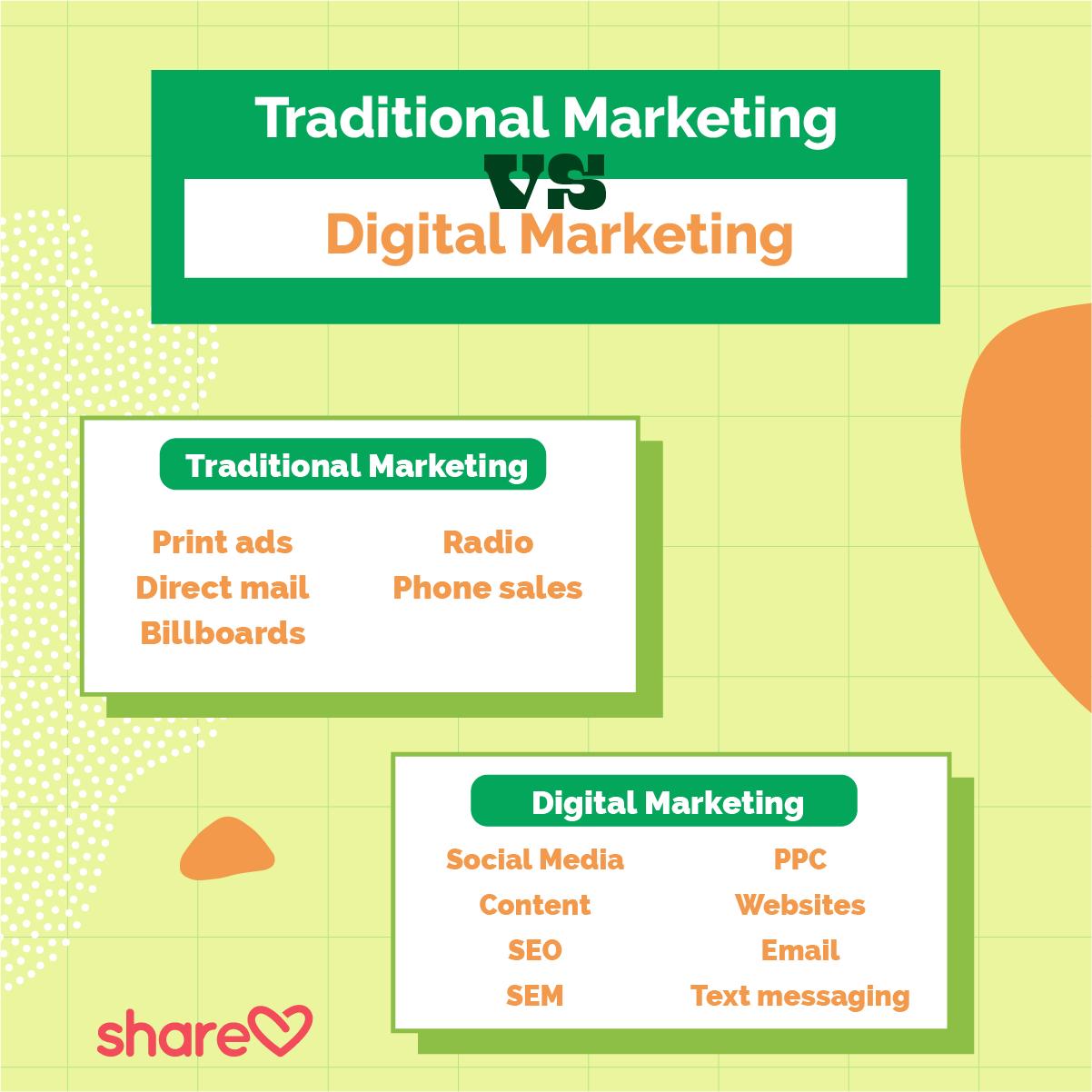 Traditional Marketing v. Digital Marketing