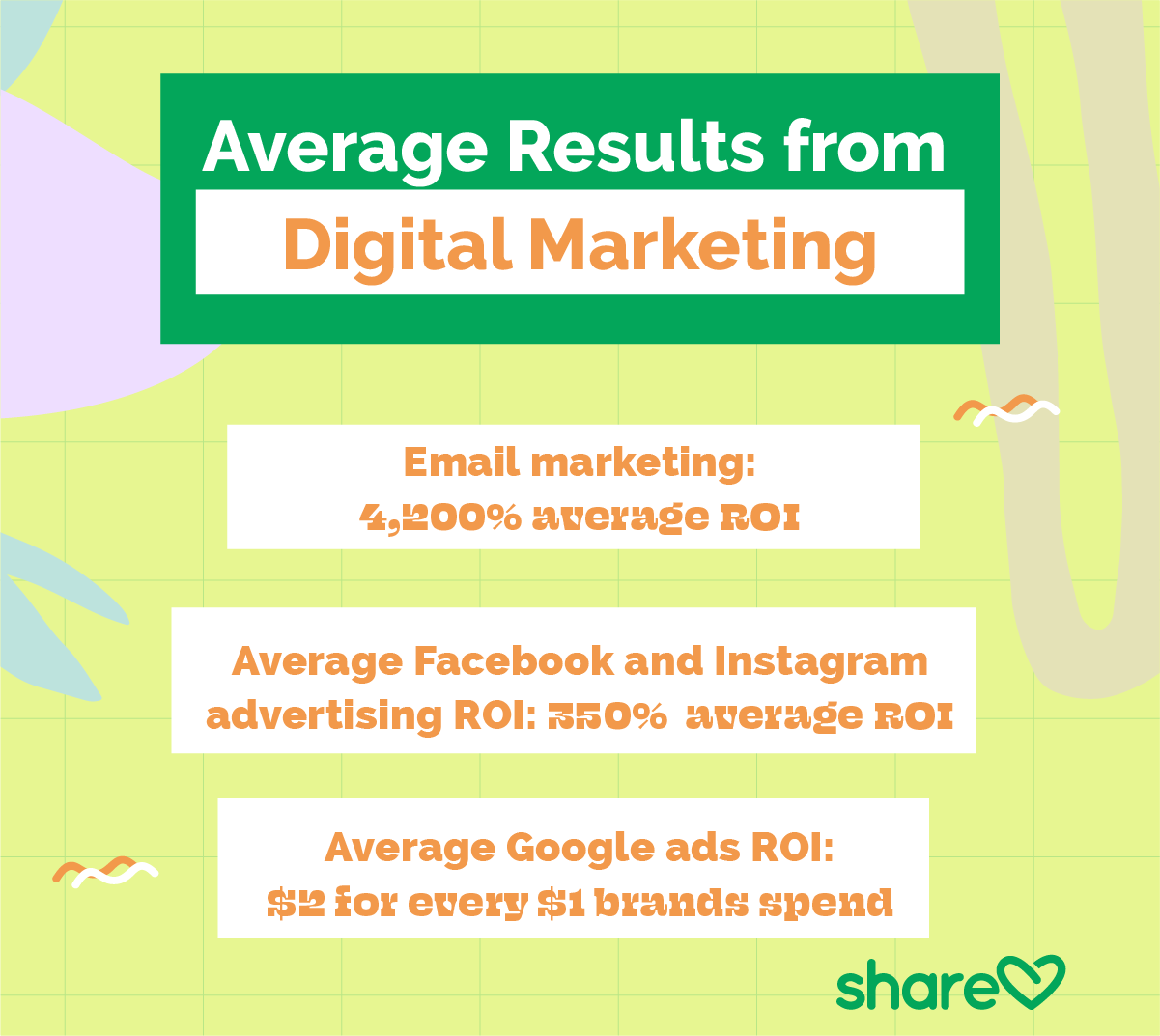 average results from digital marketing