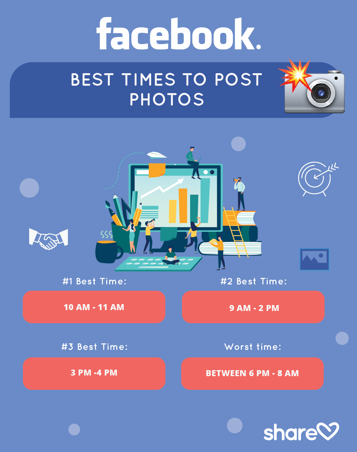 Best Times to Post Photos on Facebook