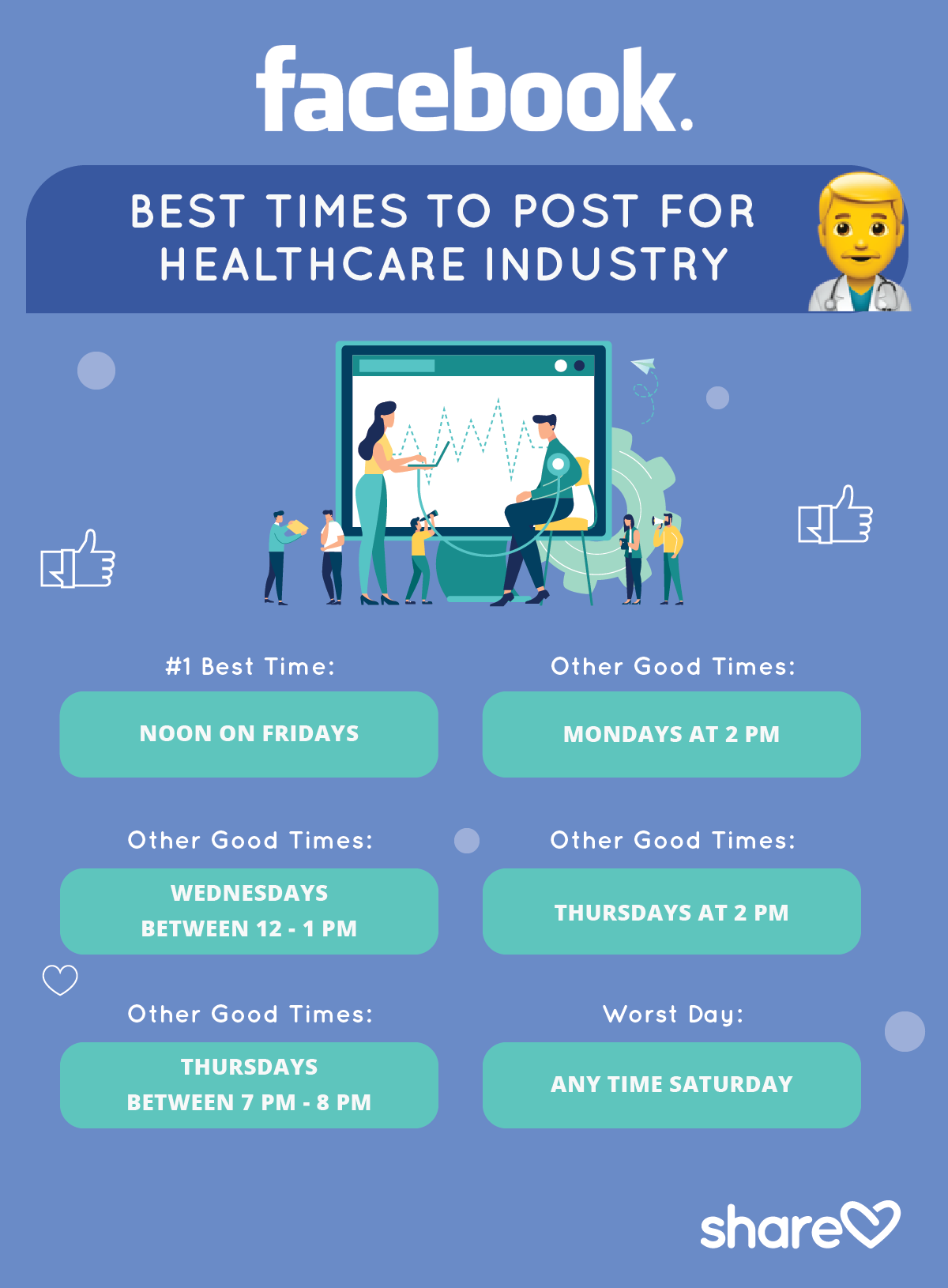 Best Times to Post on Facebook for healthcare